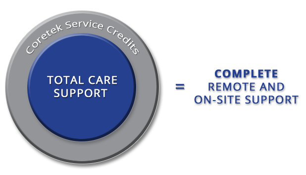 Coretek Service Credit Image